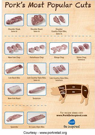 Pork Processing in Missouri